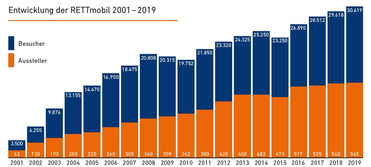 Entwicklung der RETTmobil 2001 - 2018