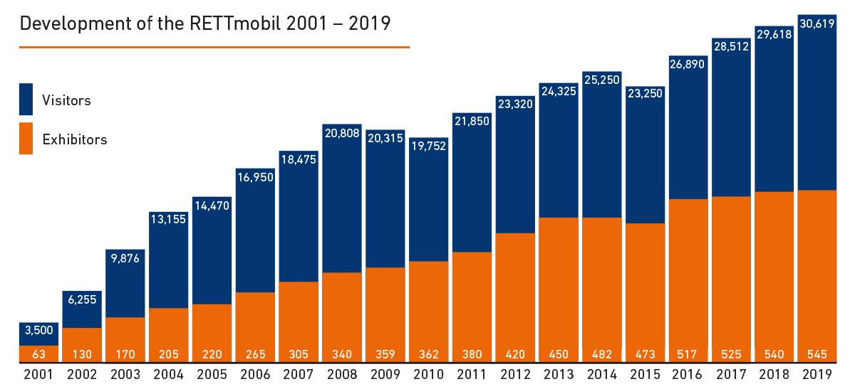 Development of the RETTmobil 2001 – 2019